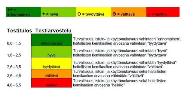 www.autoliitto.fi, Turvaistuintesti syksy 2012 tulostaulukko